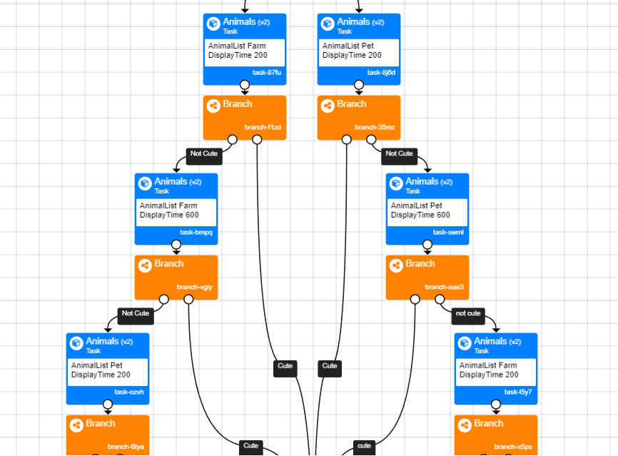 Image of experiment tree showing advanced branching